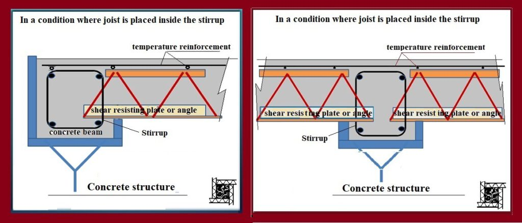 In condition where kormit joists is placed inside the stirrup-Kormit Roof Deck System