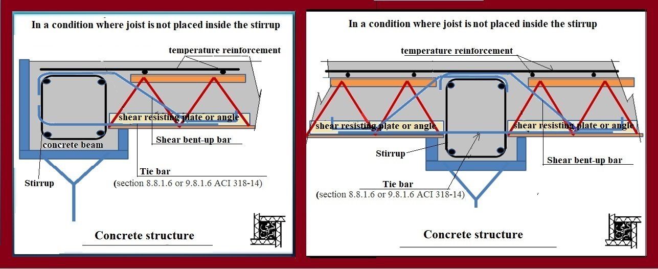In condition where kormit joists is not placed inside the stirrup-Kormit Roof Deck System