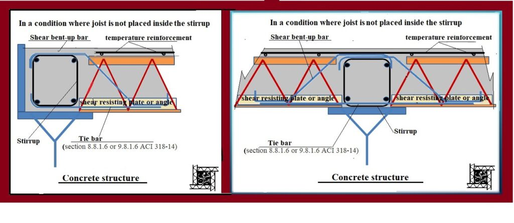 -In condition where kormit joists is not placed inside the stirrup-flat-Kormit Roof Deck System